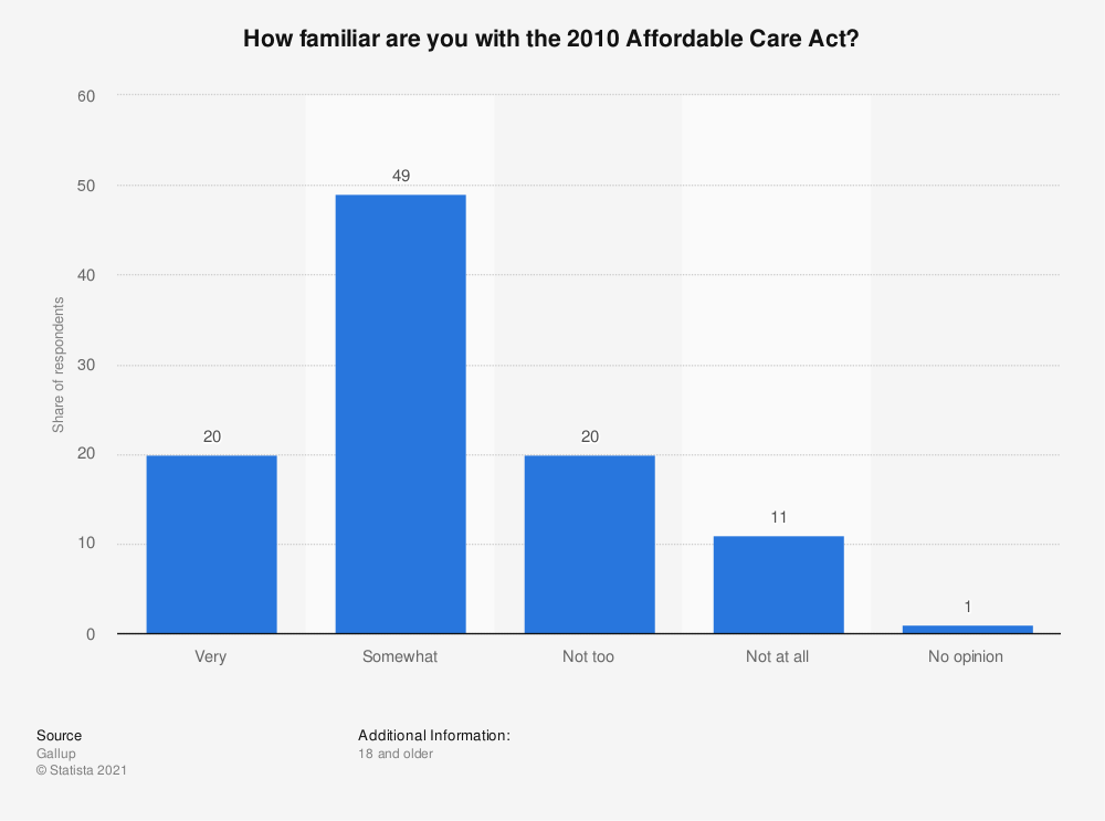 Statistic: How familiar are you with the 2010 Affordable Care Act? | Statista