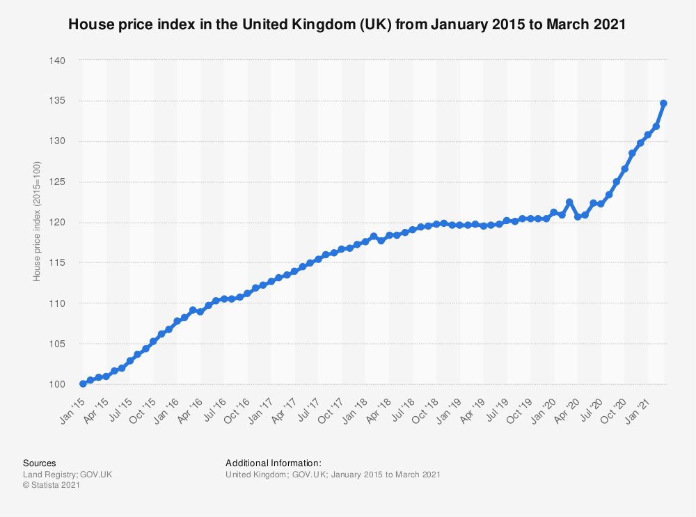 Statistic: House price index* in the United Kingdom (UK)  from January 2015 to April 2019 | Statista