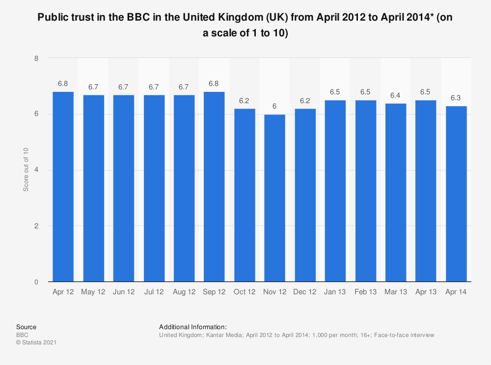 Statistic: Public trust in the BBC in the United Kingdom (UK) from April 2012 to April 2014* (on a scale of 1 to 10) | Statista