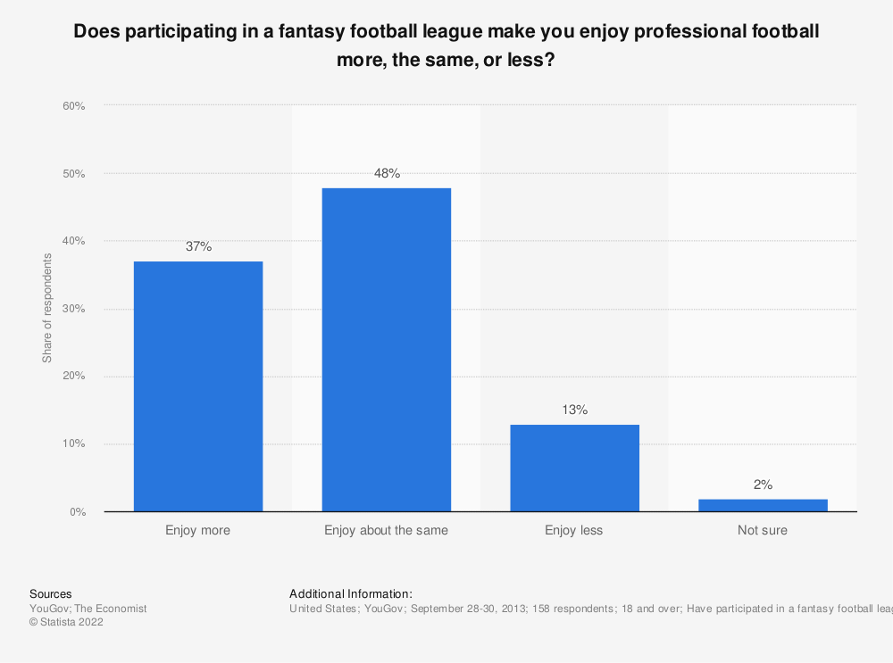 Statistic: Does participating in a fantasy football league make you enjoy professional football more, the same, or less? | Statista