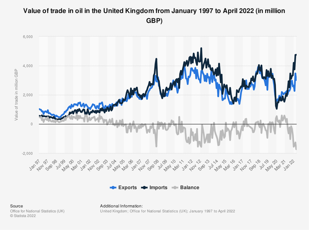 Statistic: United Kingdom (UK) trade in oil from 1st quarter 2014 to 1st quarter 2018, by trade value (in million GBP) | Statista