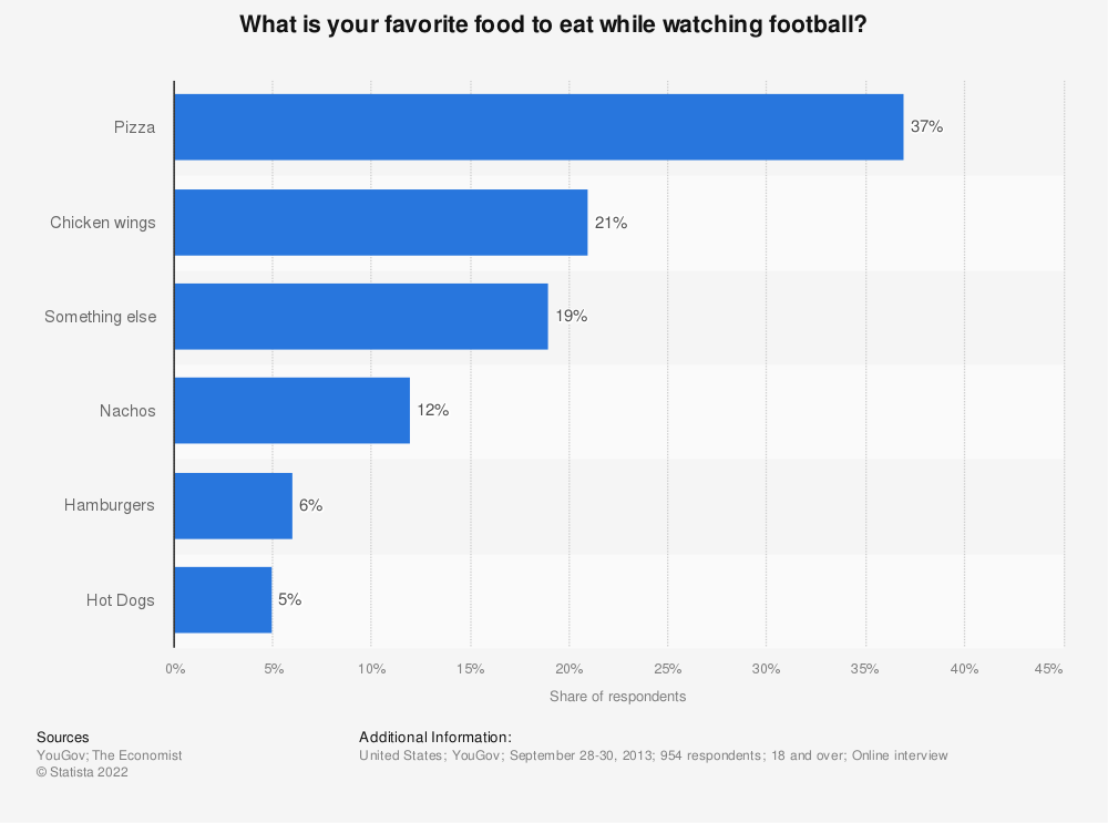 Statistic: What is your favorite food to eat while watching football? | Statista