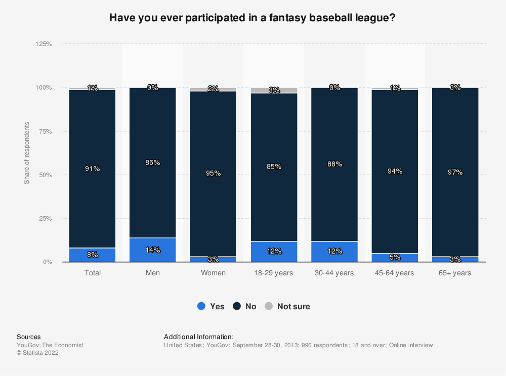 Statistic: Have you ever participated in a fantasy baseball league? | Statista