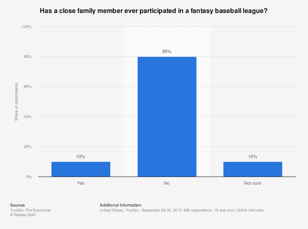 Statistic: Has a close family member ever participated in a fantasy baseball league? | Statista