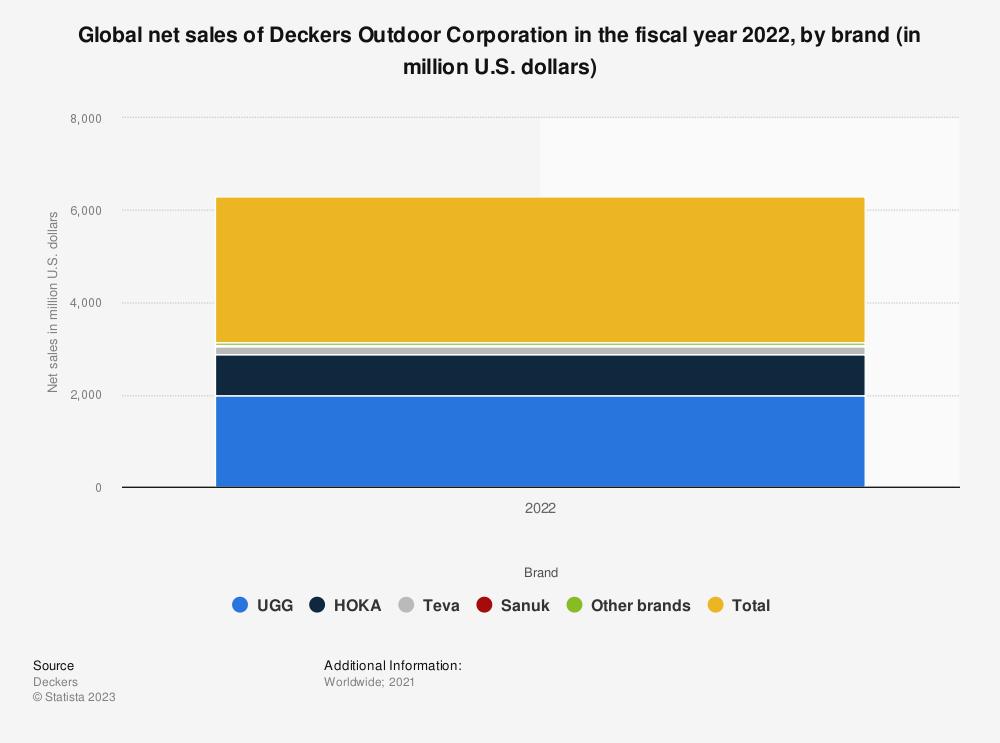 Statistic: Global net sales of Deckers Outdoor Corporation in 2020, by brand (in million U.S. dollars) | Statista