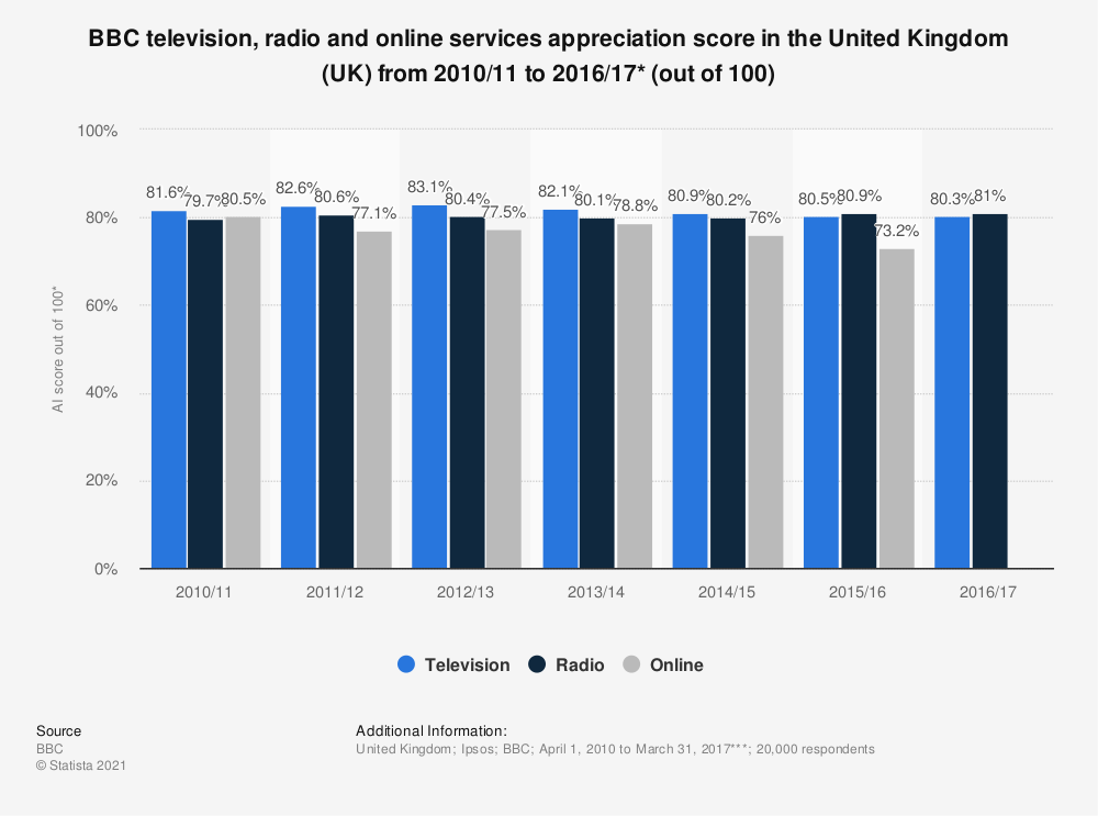 Statistic: BBC television, radio and online services appreciation score in the United Kingdom (UK) from 2010/11 to 2016/17* (out of 100) | Statista