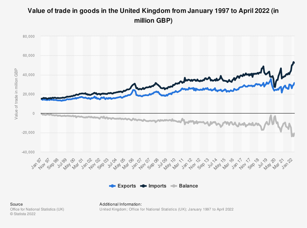 Statistic: Value of trade in goods in the United Kingdom from January 1997 to August 2021 (in million GBP) | Statista