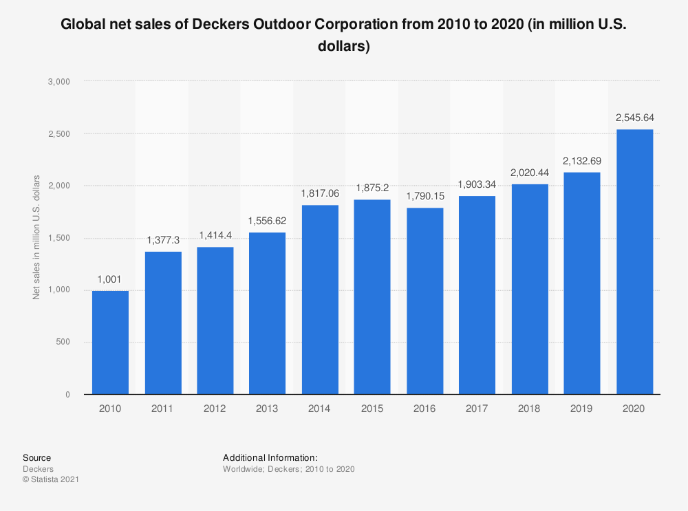 Statistic: Global net sales of Deckers Outdoor Corporation from 2010 to 2019 (in million U.S. dollars) | Statista