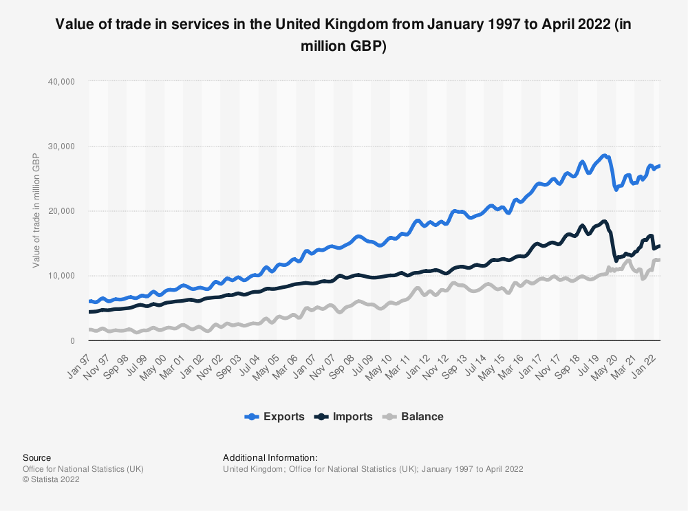 Statistic: Trade in services in the United Kingdom from Q1 2000 to Q1 2020, by trade value (in million GBP) | Statista
