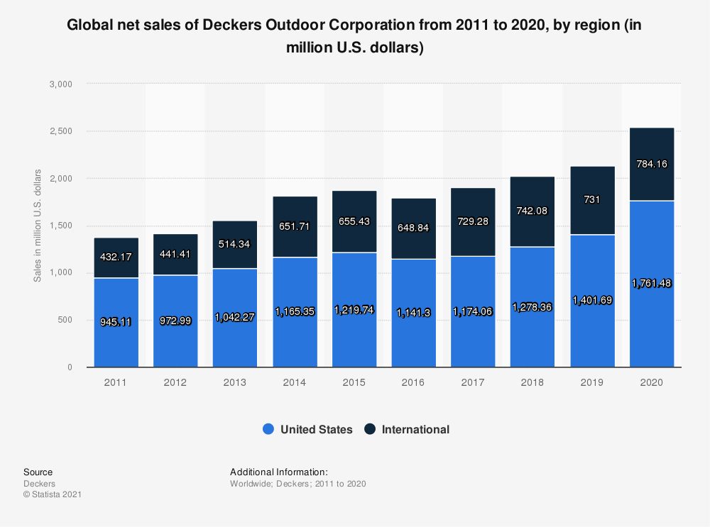 Statistic: Global net sales of Deckers Outdoor Corporation from 2011 to 2020, by region (in million U.S. dollars) | Statista