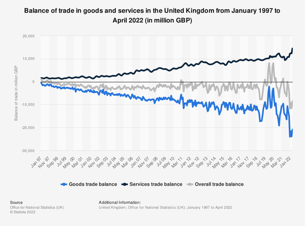 Statistic: Balance of trade in goods and services in the United Kingdom from January 1997 to February 2021 (in million GBP) | Statista