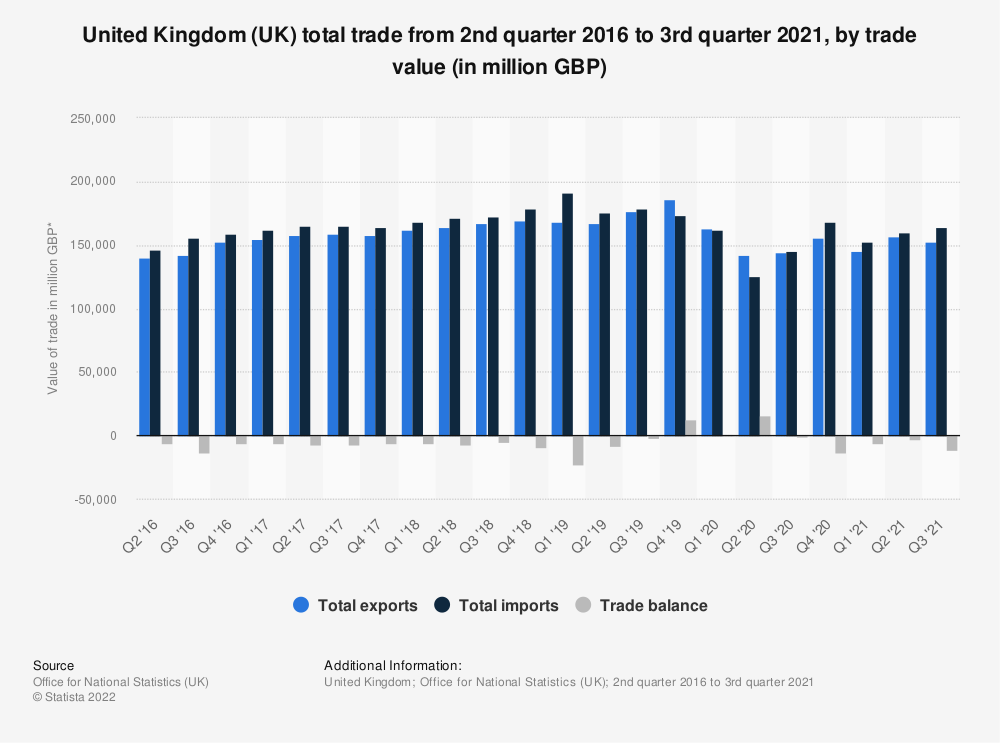Statistic: United Kingdom (UK) total trade from 2nd quarter 2016 to 2nd quarter 2018, by trade value (in million GBP)* | Statista