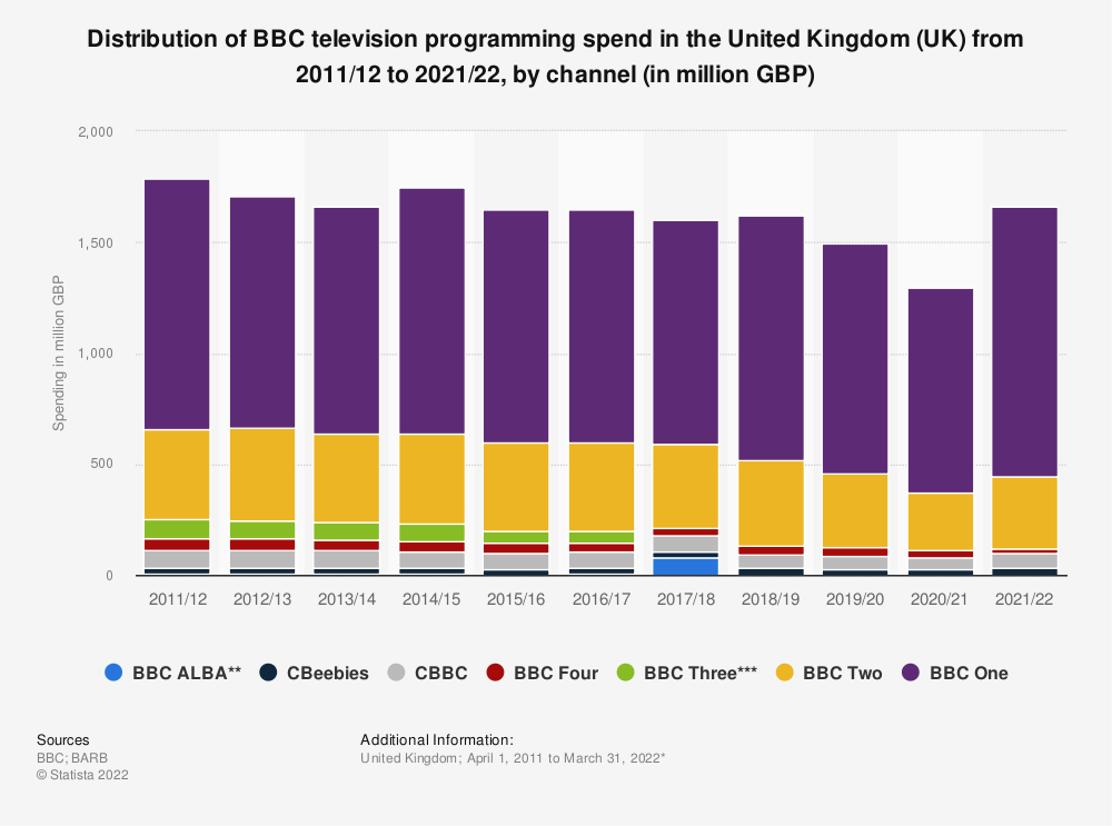 Statistic: Distribution of BBC television programming spend in the United Kingdom (UK) from 2011/12 to 2018/19 by channel (in million GBP) | Statista