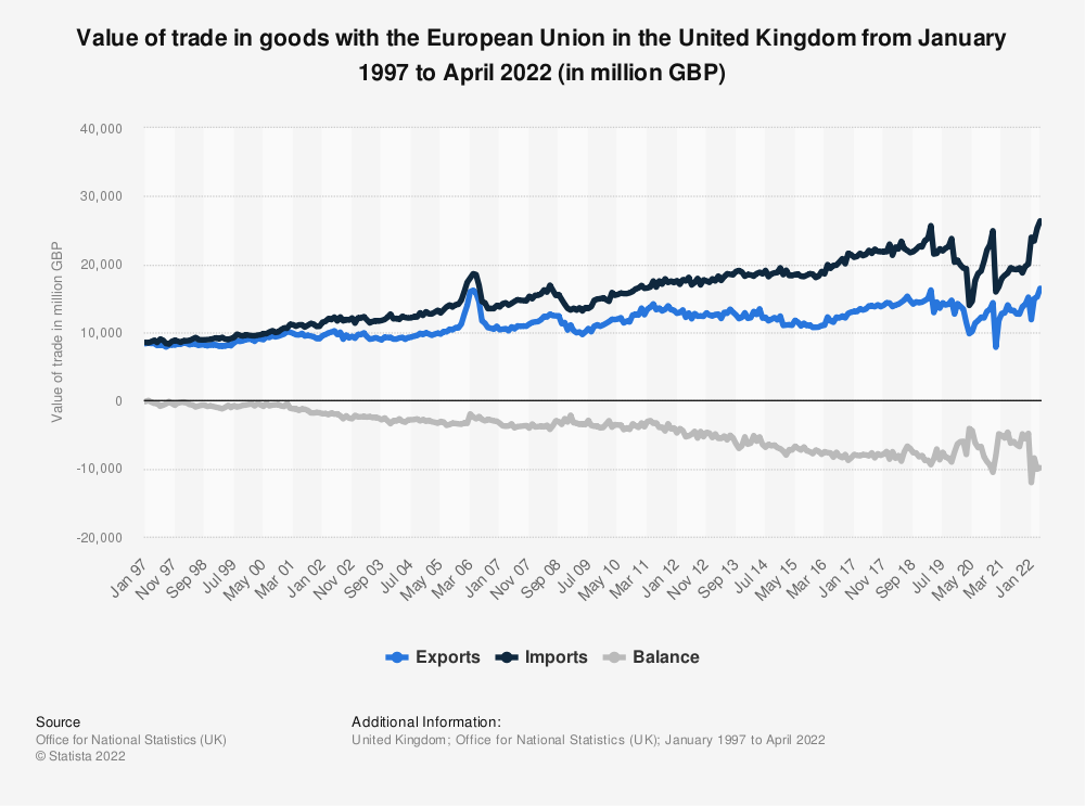 Statistic: United Kingdom (UK) total EU trade in goods from 2000 to 2019, by trade value (in billion GBP) | Statista