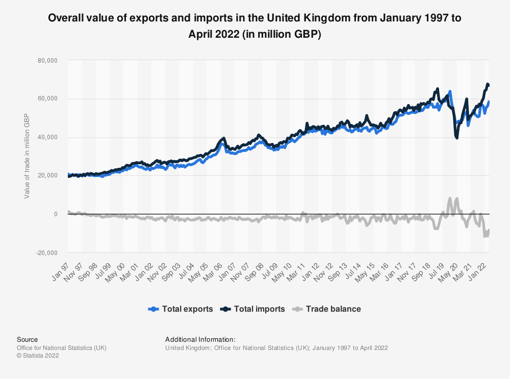 Statistic: United Kingdom (UK) total non-EU trade in goods* from 3rd quarter 2015 to 1st quarter 2019, by trade value (in million GBP) | Statista