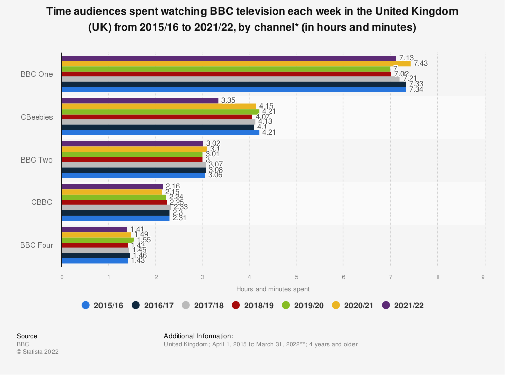 Statistic: Time audiences spent watching BBC television each week in the United Kingdom (UK) from 2015/16 to 2020/21, by channel* (in hours and minutes) | Statista