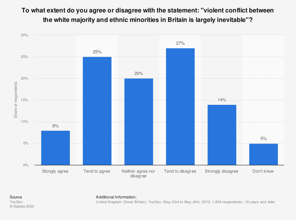 """Statistic: To what extent do you agree or disagree with the statement: """"violent conflict between the white majority and ethnic minorities in Britain is largely inevitable""""?  