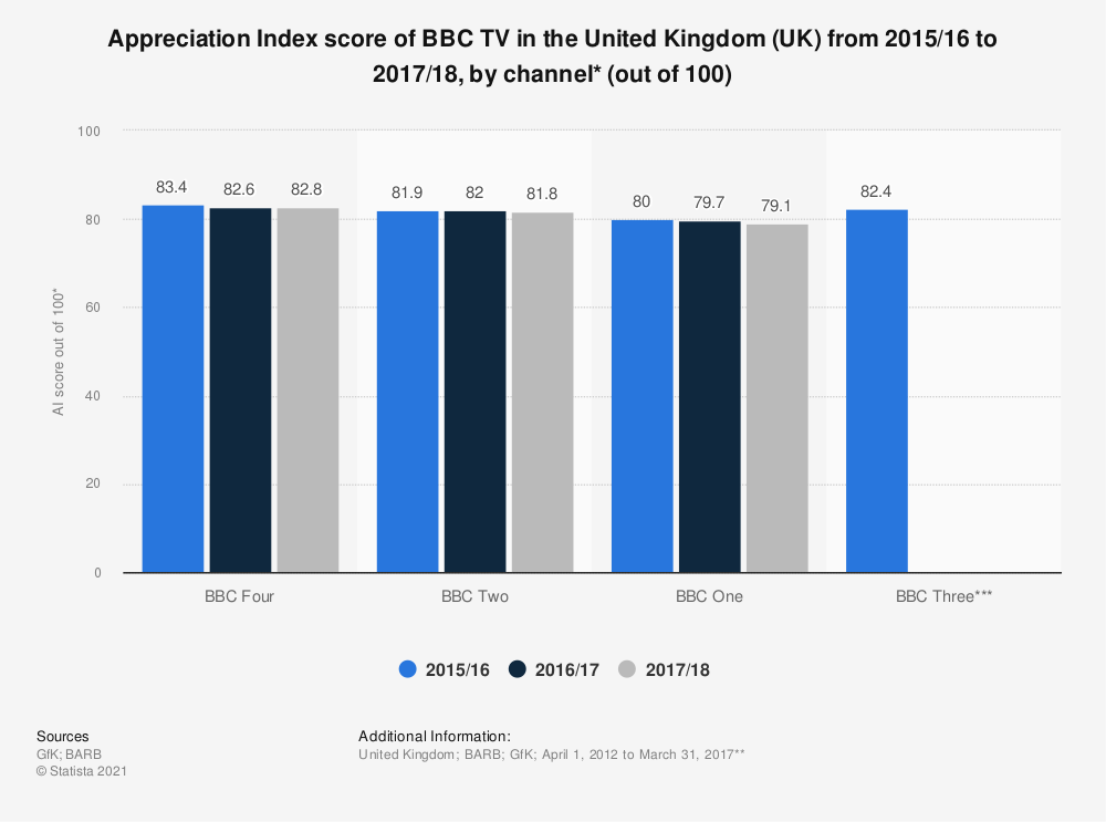 Statistic: Appreciation Index score of BBC TV in the United Kingdom (UK) from 2015/16 to 2017/18, by channel* (out of 100) | Statista