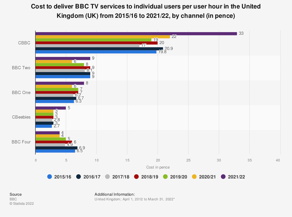 Statistic: Cost to deliver BBC TV services to individual users per user hour in the United Kingdom (UK) from 2015/16 to 2019/20, by channel (in pence) | Statista