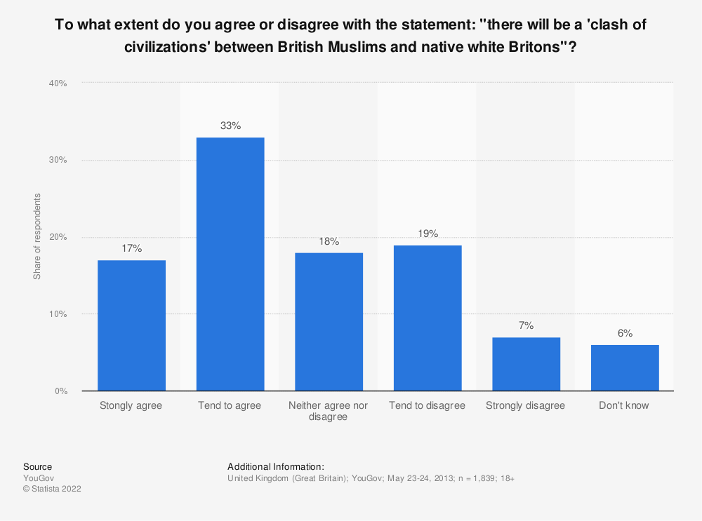 """Statistic: To what extent do you agree or disagree with the statement: """"there will be a 'clash of civilizations' between British Muslims and native white Britons""""? 