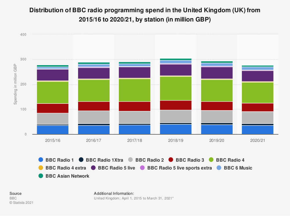 Statistic: Distribution of BBC radio programming spend in the United Kingdom (UK) from 2015/16 to 2018/19, by station (in million GBP)   Statista