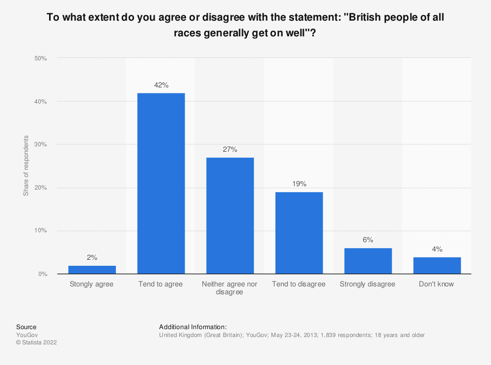 """Statistic: To what extent do you agree or disagree with the statement: """"British people of all races generally get on well""""? 