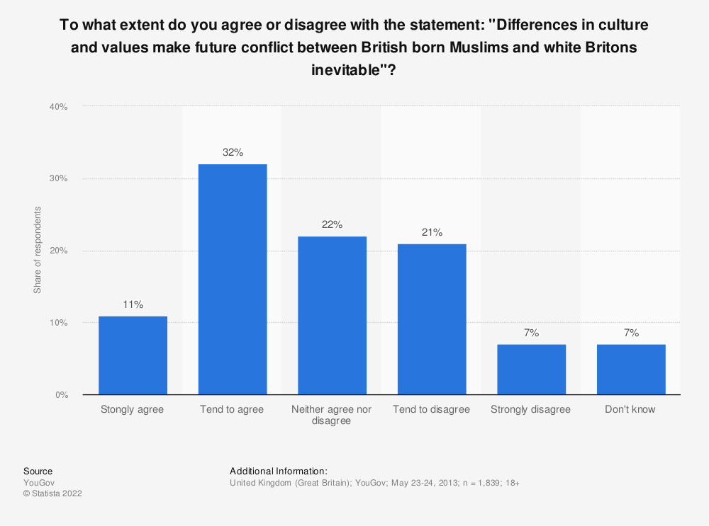 "Statistic: To what extent do you agree or disagree with the statement: ""Differences in culture and values make future conflict between British born Muslims and white Britons inevitable""? 