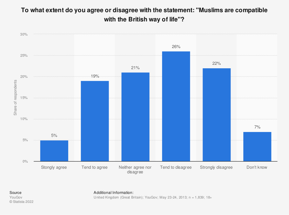 "Statistic: To what extent do you agree or disagree with the statement: ""Muslims are compatible with the British way of life""? 