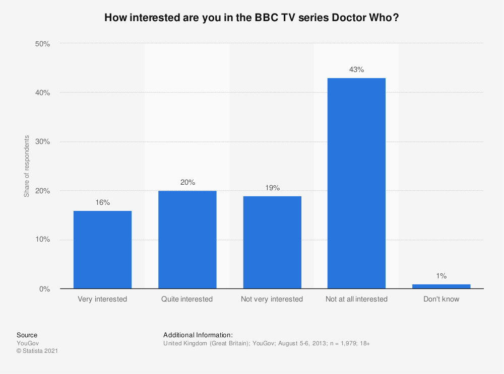 Statistic: How interested are you in the BBC TV series Doctor Who? | Statista