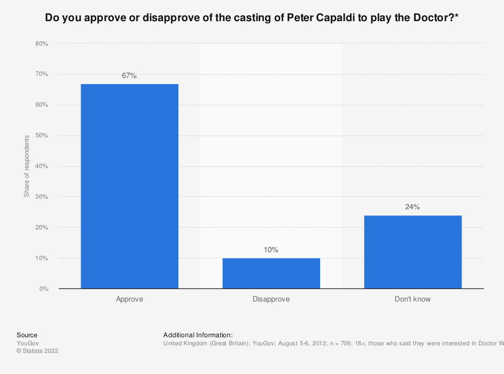 Statistic: Do you approve or disapprove of the casting of Peter Capaldi to play the Doctor?* | Statista