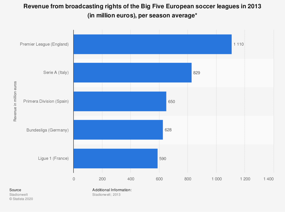 Statistic: Revenue from broadcasting rights of the Big Five European soccer leagues in 2013 (in million euros), per season average* | Statista