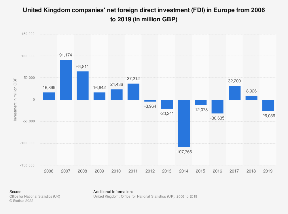 Statistic: United Kingdom companies' net foreign direct investment (FDI) in Europe from 2006 to 2018 (in million GBP) | Statista