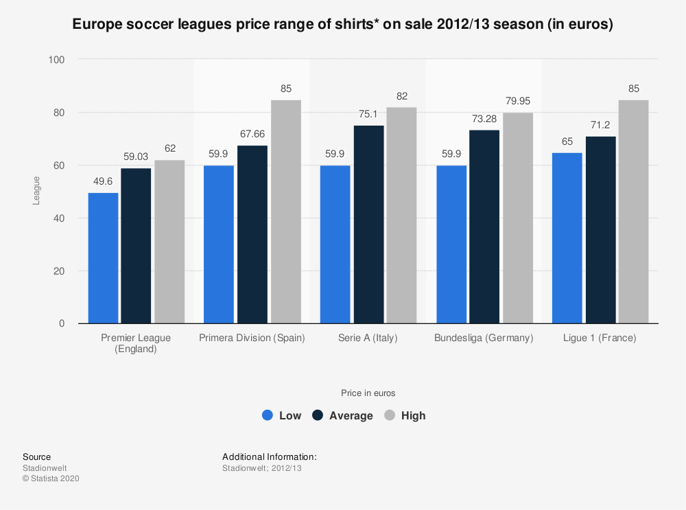 Statistic: Europe soccer leagues price range of shirts* on sale 2012/13 season (in euros) | Statista