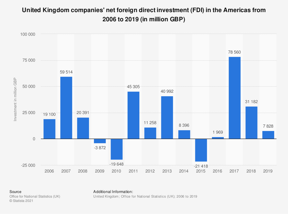 Statistic: United Kingdom companies' net foreign direct investment (FDI) in the Americas from 2006 to 2018 (in million GBP) | Statista