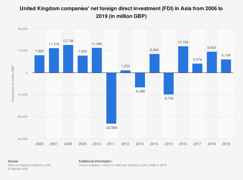 Statistic: United Kingdom companies' net foreign direct investment (FDI) in Asia from 2006 to 2017 (in million GBP) | Statista