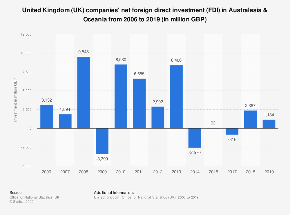 Statistic: United Kingdom (UK) companies' net foreign direct investment (FDI) in Australasia & Oceania from 2006 to 2018 (in million GBP) | Statista