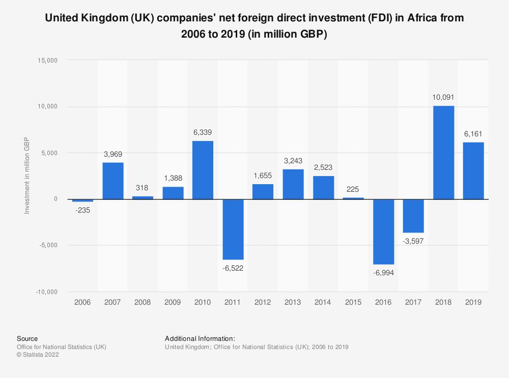 Statistic: United Kingdom (UK) companies' net foreign direct investment (FDI) in Africa from 2006 to 2017 (in million GBP) | Statista