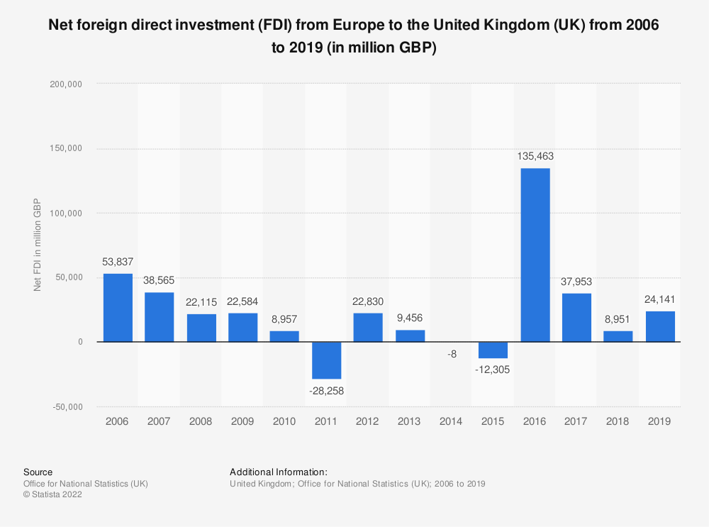Statistic: Net foreign direct investment (FDI) from Europe to the United Kingdom (UK) from 2006 to 2017 (in million GBP) | Statista