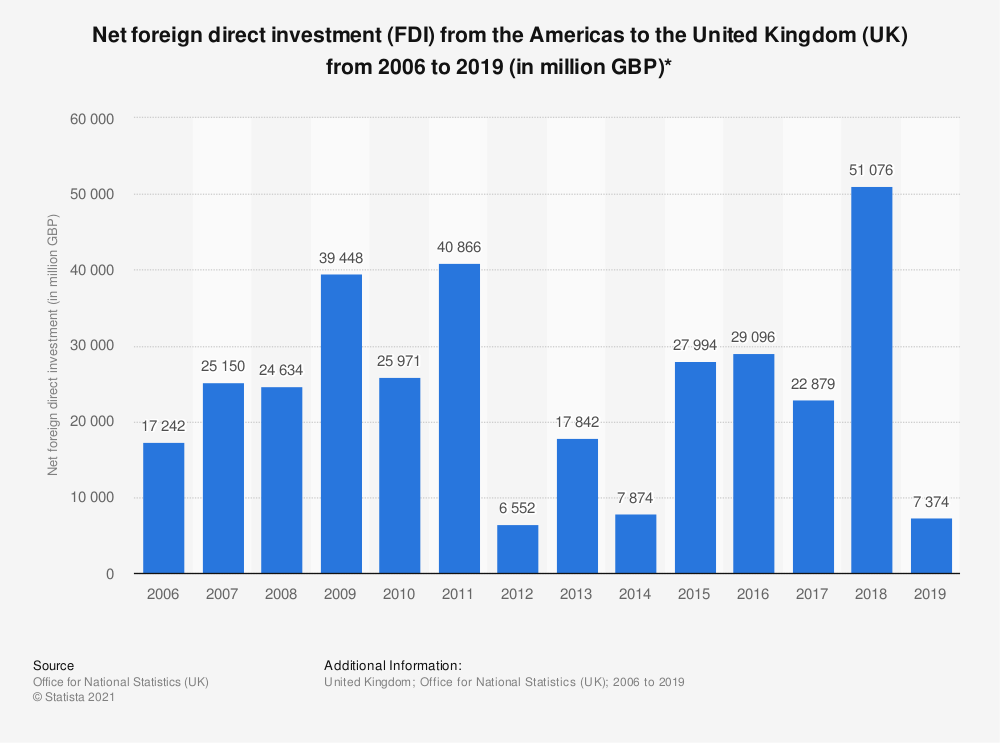 Statistic: Net foreign direct investment (FDI) from the Americas to the United Kingdom (UK) from 2006 to 2017 (in million GBP)* | Statista