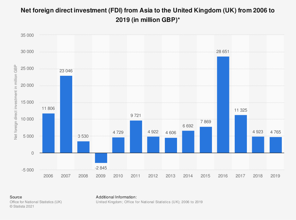 Statistic: Net foreign direct investment (FDI) from Asia to the United Kingdom (UK) from 2006 to 2017 (in million GBP)* | Statista