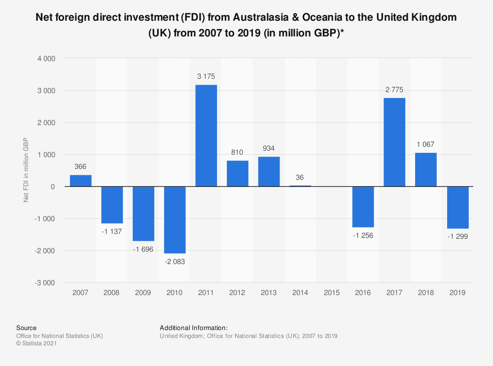 Statistic: Net foreign direct investment (FDI) from Australasia & Oceania to the United Kingdom (UK) from 2007 to 2018 (in million GBP)* | Statista