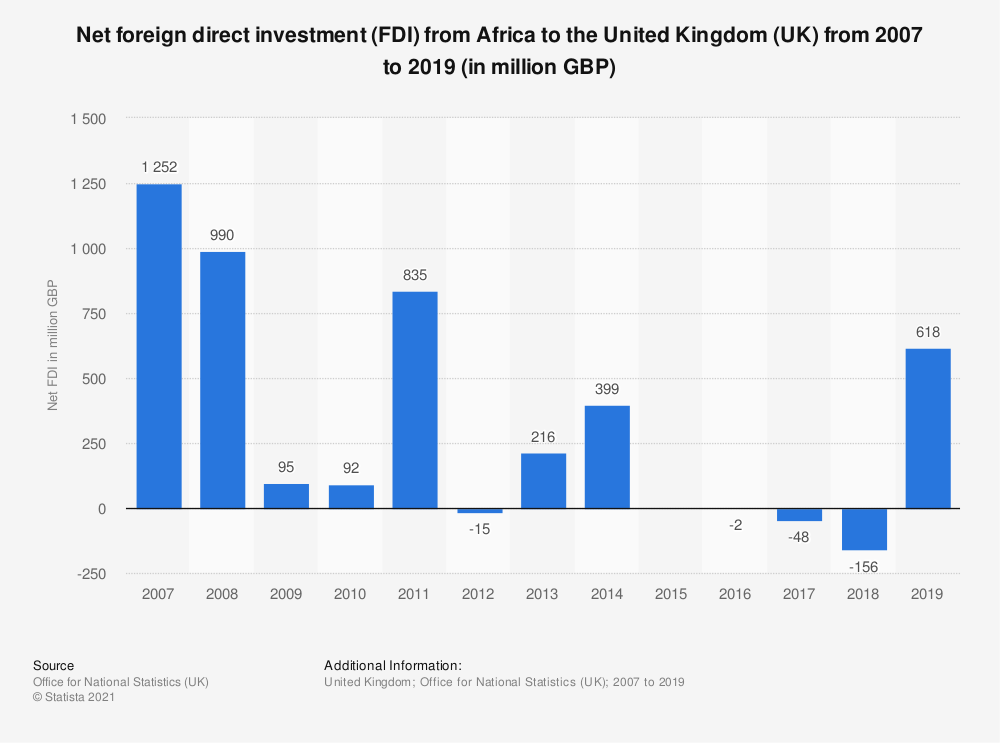 Statistic: Net foreign direct investment (FDI) from Africa to the United Kingdom (UK) from 2007 to 2017 (in million GBP) | Statista