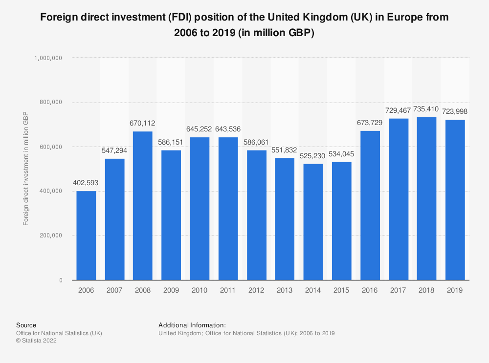 Statistic: Foreign direct investment (FDI) position of the United Kingdom (UK) in Europe from 2006 to 2017 (in million GBP) | Statista