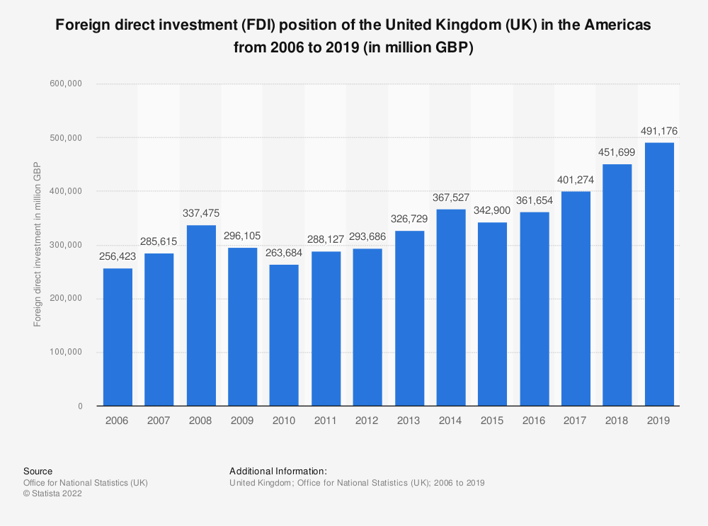 Statistic: Foreign direct investment (FDI) position of the United Kingdom (UK) in the Americas from 2006 to 2019 (in million GBP) | Statista