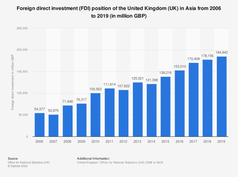 Statistic: Foreign direct investment (FDI) position of the United Kingdom (UK) in Asia from 2006 to 2019 (in million GBP) | Statista