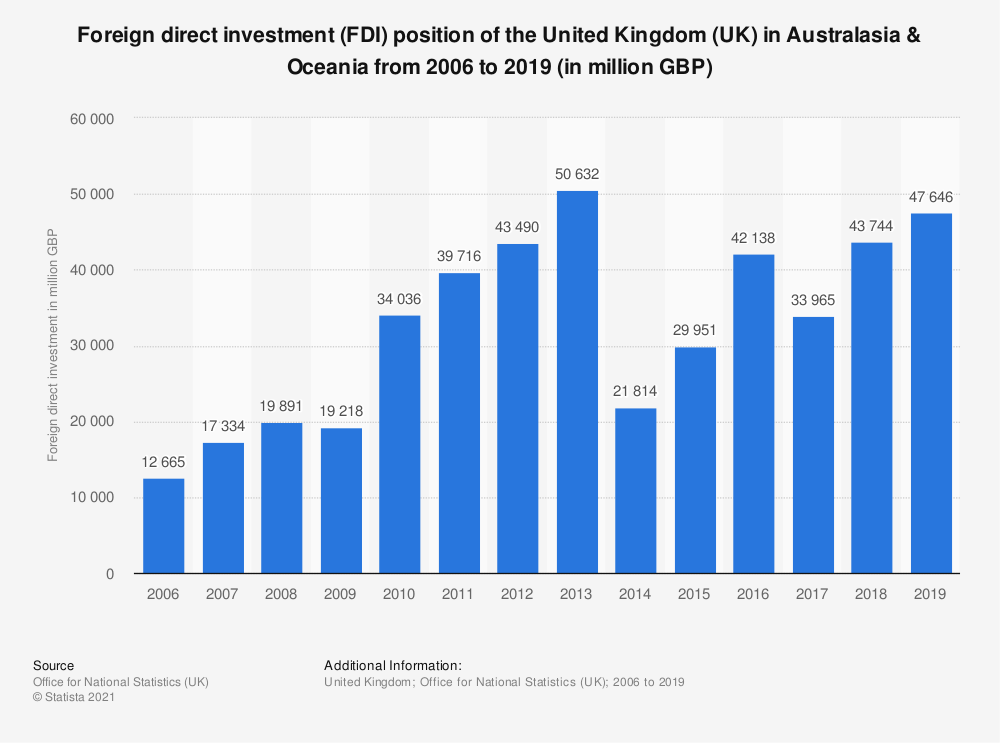 Statistic: Foreign direct investment (FDI) position of the United Kingdom (UK) in Australasia & Oceania from 2006 to 2017  (in million GBP) | Statista
