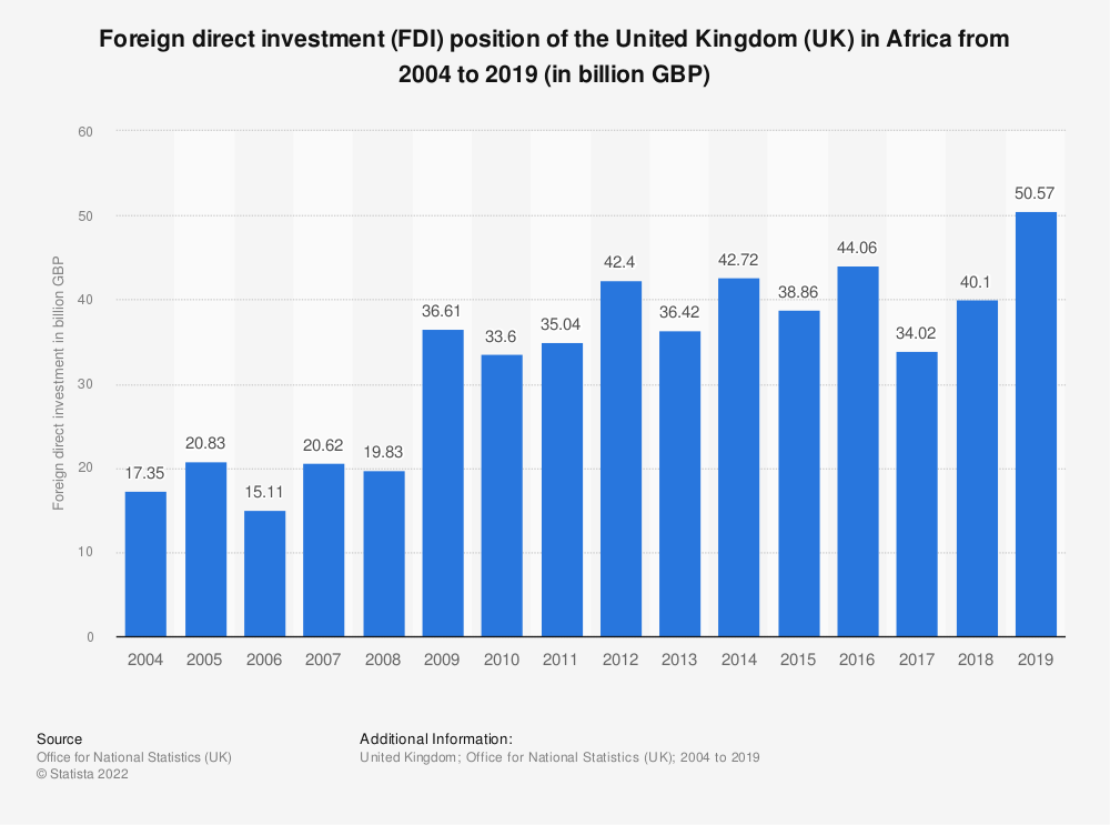 Statistic: Foreign direct investment (FDI) position of the United Kingdom (UK) in Africa from 2004 to 2017 (in billion GBP) | Statista
