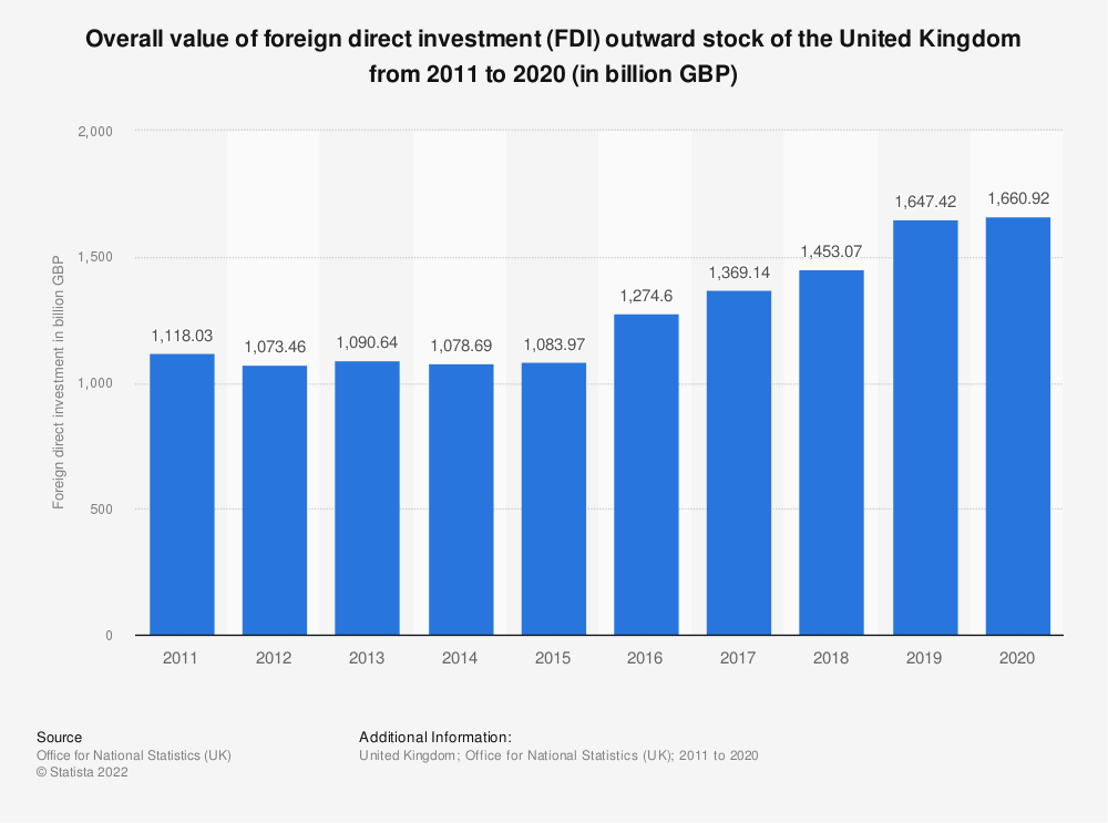 Statistic: Global foreign direct investment (FDI) position of the United Kingdom (UK) from 2004 to 2017 (in billion GBP) | Statista
