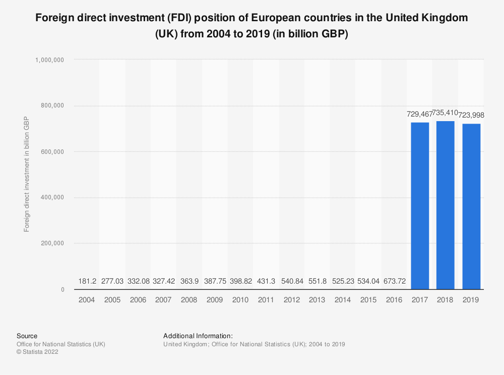 Statistic: Foreign direct investment (FDI) position of European countries in the United Kingdom (UK) from 2004 to 2018 (in billion GBP) | Statista