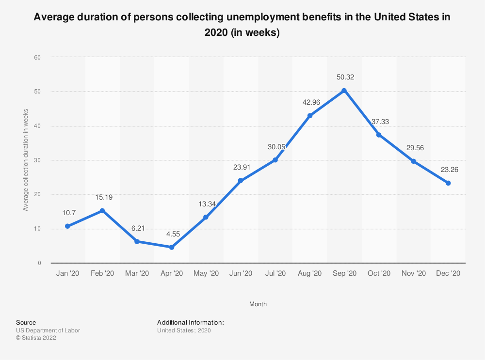 Statistic: Average duration of persons collecting unemployment benefits in the United States in 2018 (in weeks)   Statista